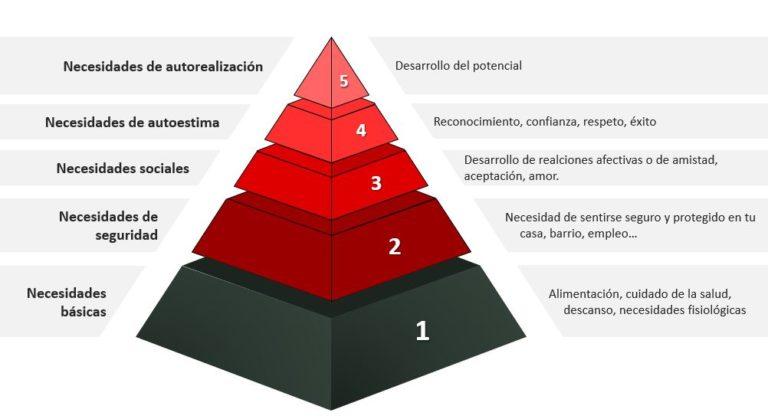 Desarrollo Personal, Pirámide de Maslow